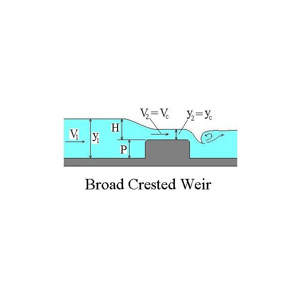 flow over weirs experiment Classified under the term 'broad-crested weirs' are those structures over which the the length in the direction of flow of the weir crest (l) is restricted to the total upstream energy head over the crest 4 broad-crested weirs 41 horizontal broad-crested weir.