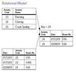 Relational Model 2