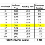consumer-surplus-table-falling-price