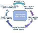 Design FMEA Process