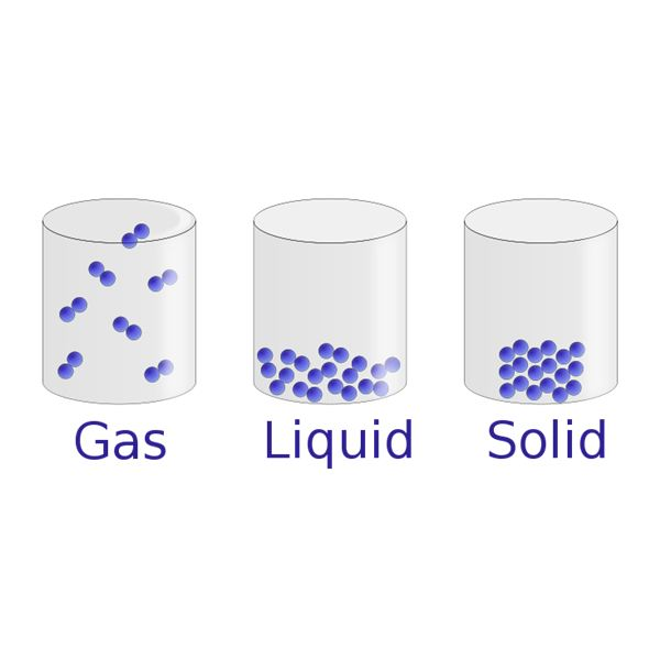 The Three States of Matter: Lesson, Activity & Worksheet