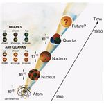 Atoms to Quarks