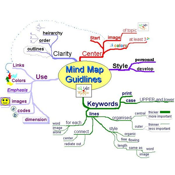 Mind map template ideas for project managers an example of a completed mind map template pronofoot35fo Image collections