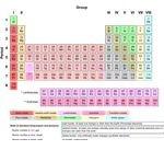 703px-Periodic Table Armtuk3.svg