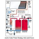 Active Solar Water Heating Anti Freeze