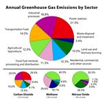 646px-Greenhouse Gas by Sector