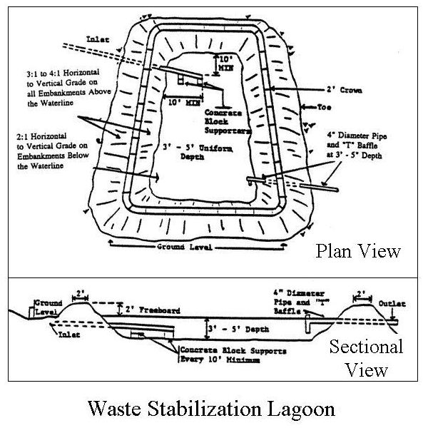 Waste lagoon diagram wiring diagram schemes for Design of oxidation pond nptel