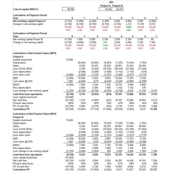 Free downloadable sample capital budget template excel for Capital expenditure justification template