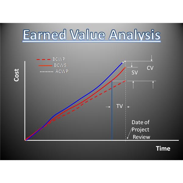 What Is Earned Value Management How Can It Be Applied In Projects