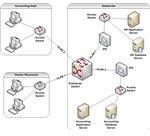 Figure 2: Network Segmentation