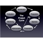 Project Cycle Illustration