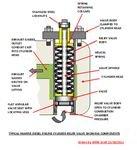 Marine Diesel Cylinder Relief Valve