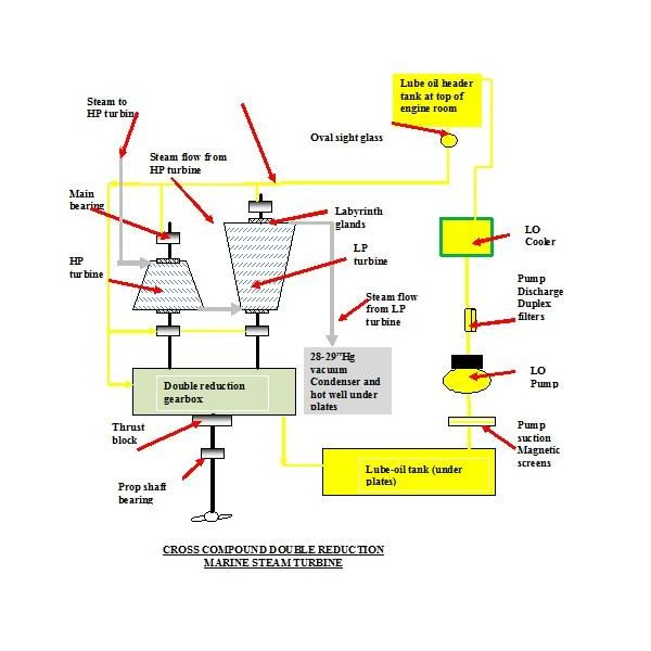 Marine Turbine Engines How Does a Steam Turbine Work on Ships – Large Steam Engine Diagram