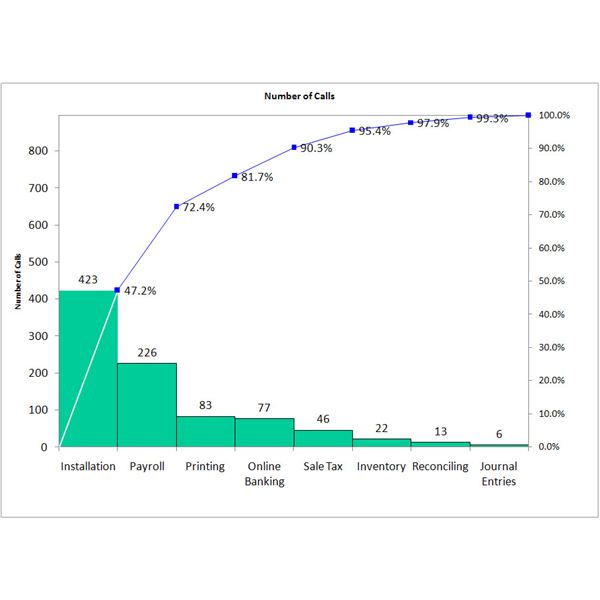 When To Use A Pareto Chart - Examples And Guidelines
