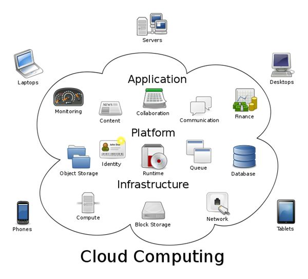 Cloud computing architecture explained in easy to for Architecture definition simple