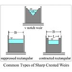 Sharp Crested Weir Shapes