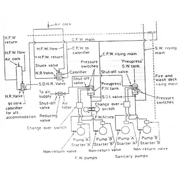 8CD182B14ADC0C2D360E03F301D296BADD32C81F_large domestic water supply equipment on board ships home water pump diagram at aneh.co