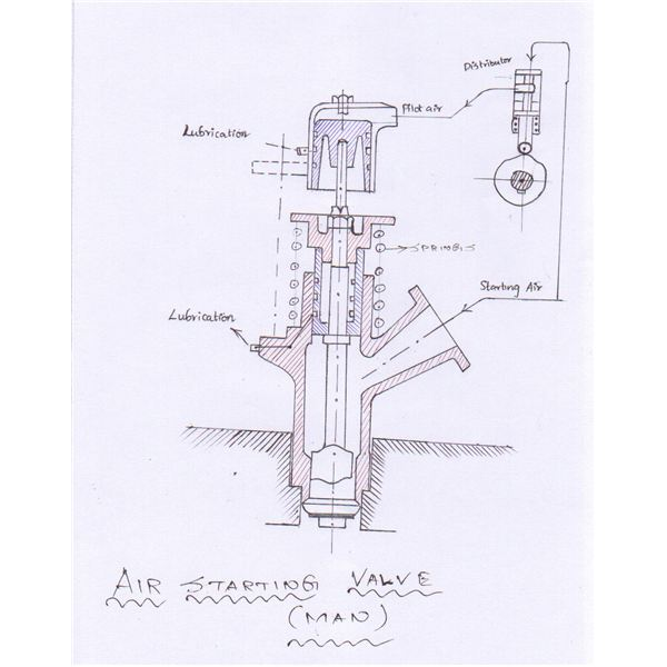 Starting Air Admittance Valves Explained