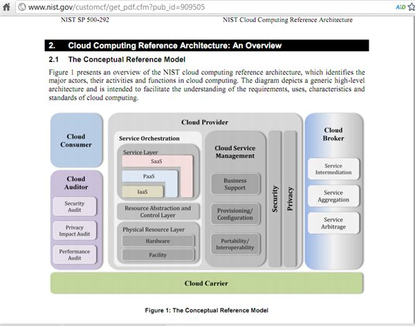 cloud computing architecture explained in easy to understand diagrams