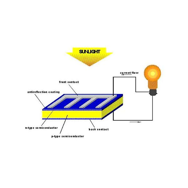 Photovoltaic Cell Diagram Photovoltaic cell