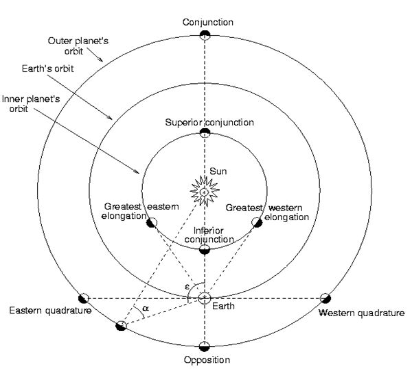 astronomy elongation -#main