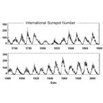 International Sunspot Number