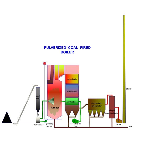 Pulverized Coal Fired Boiler ~ Pulverized coal fired boiler