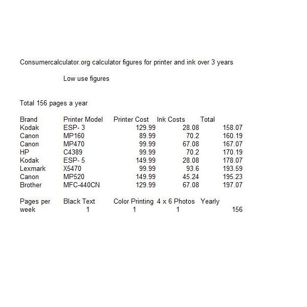 Inkjet Printer Cost per Page Comparison Study Actual Costs