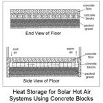 Solar Heat Storage with Concrete Blocks