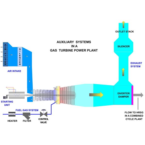 Working of Gas Turbine Power Plant: Auxiliary Systems