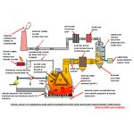 MSW Incinerator with EfW