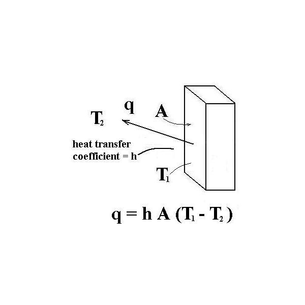 Thermal Conduction/Thermal Convection Heat Transfer Calculations ...