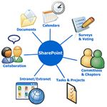 SharePoint Communication