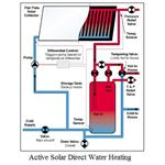 Active Solar Direct Water Heating