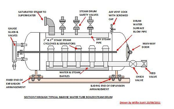 Steam Boiler: Steam Boiler Parts And Function