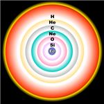 As Betelgeuse ages, shells of elements form at its center