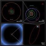 Solar System Diagram - Courtesy of Spitzer/Caltech