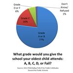 For the most part, parents think their children's schools are doing great.