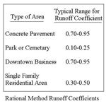 Rational Method Runoff Coefficient Table