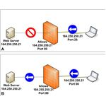 Figure 2: Static Packet Filtering