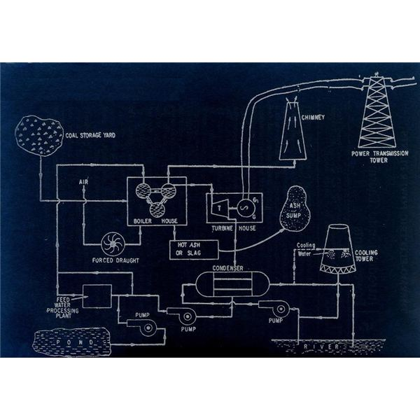 parts of thermal power plants, wiring diagram