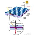 Diagram of Solar Panel Principle