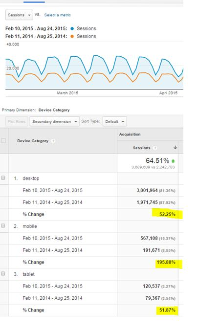 Brighthubpm - traffic  up 64% (from Google Analytics)
