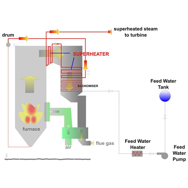 How Power Plant Boiler Works