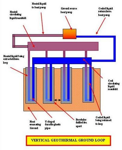 Types of geothermal ground loops for use in geothermal for Types of home heating