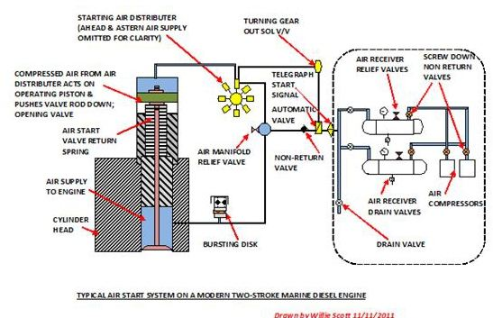 marine engine troubleshooting air starting systems engine will slide 8 of 9