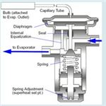 Internal Parts of Thermostatic Expansion Valve
