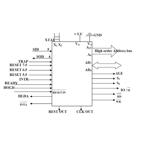 8085 microprocessor pin diagram explained for Architecture 8085 diagram