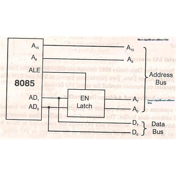 Intel 8085 architecture metafied for Architecture 8085 microprocessor