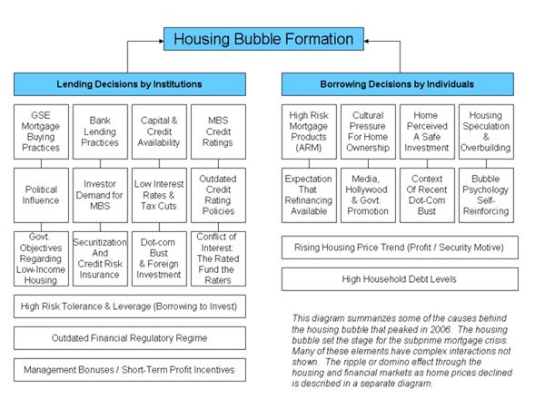 Causes of 2006 Housing Bubble Crisis